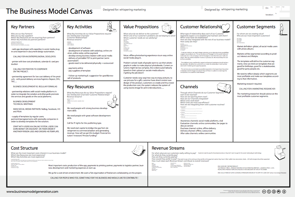 het canvas van de business model generatie